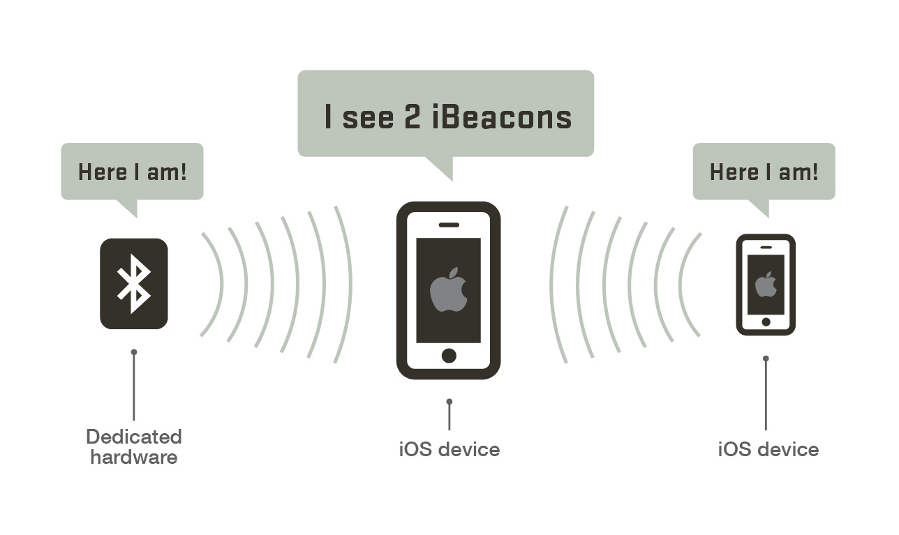 What is iBeacon? A Guide to Beacons
