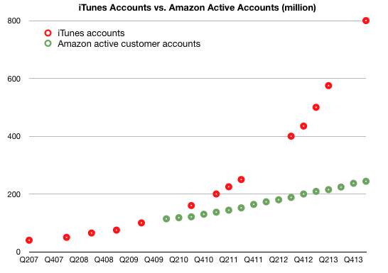Apple vs Amazon - Mobile Payments & Credit Cards